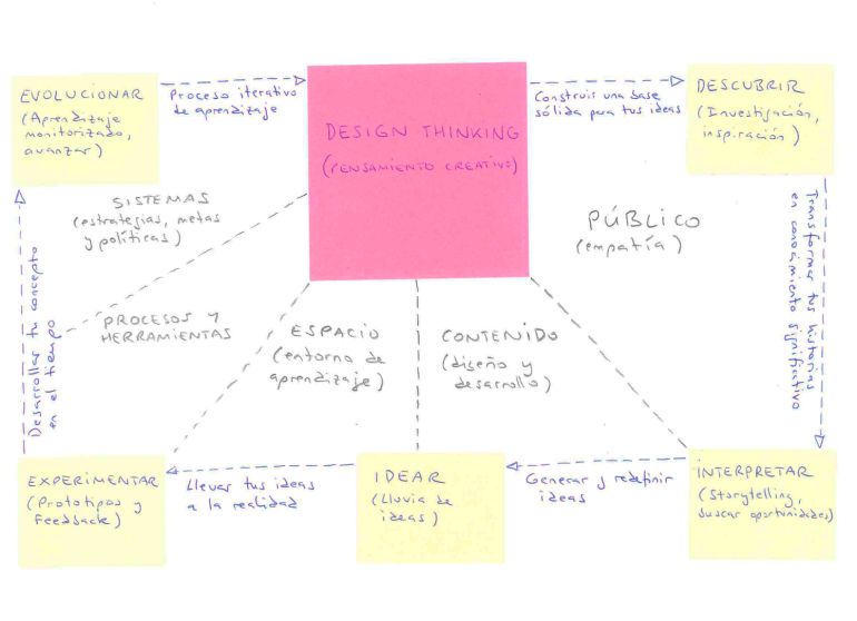 Design Thinking (pensamiento creativo). CC BY-NC-SA. © murosYredes